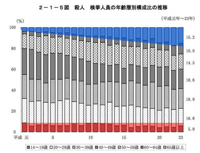 年代別検挙率